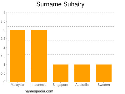 Surname Suhairy