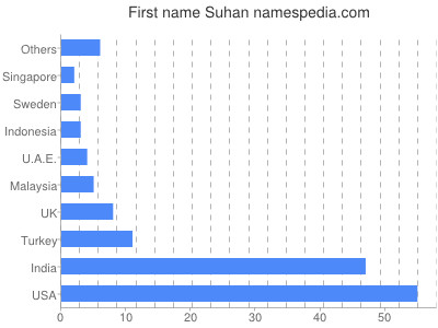 Given name Suhan