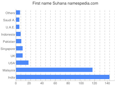 Given name Suhana