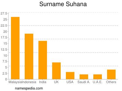 Surname Suhana