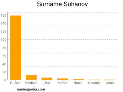 Surname Suhanov