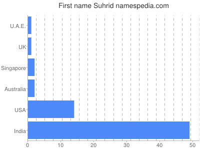 Given name Suhrid
