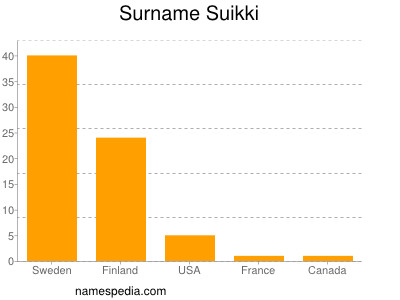 Surname Suikki