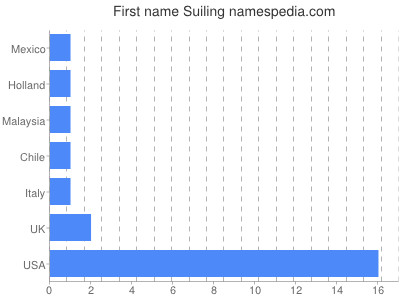 Given name Suiling
