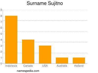 Surname Sujitno
