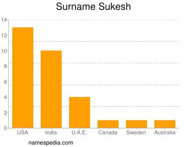 Surname Sukesh
