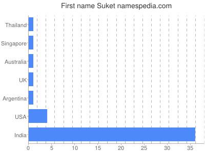 Given name Suket