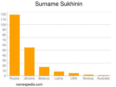 Surname Sukhinin
