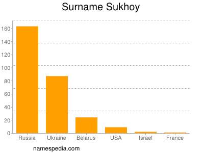Surname Sukhoy