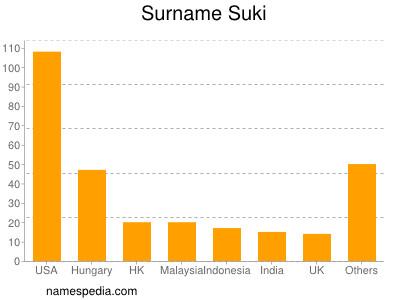 Familiennamen Suki