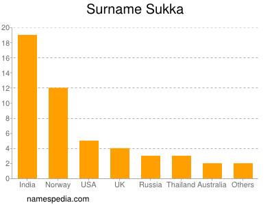 Surname Sukka