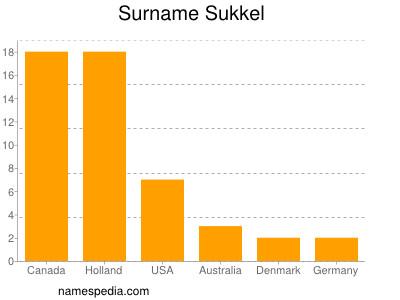 Surname Sukkel