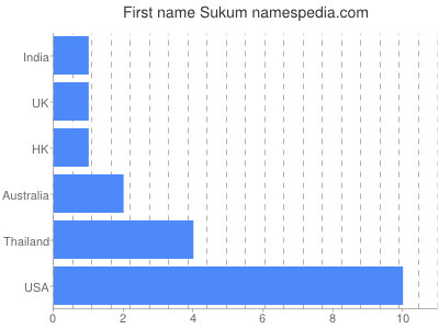 Given name Sukum
