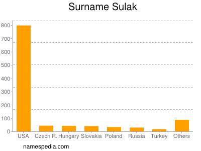 Surname Sulak