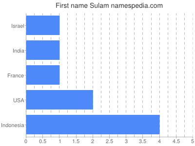 Given name Sulam