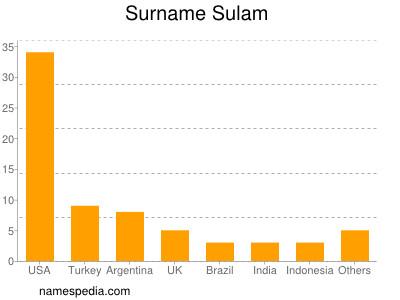 Surname Sulam