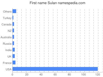 Given name Sulan