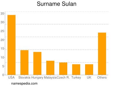 Surname Sulan