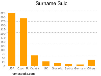 Surname Sulc
