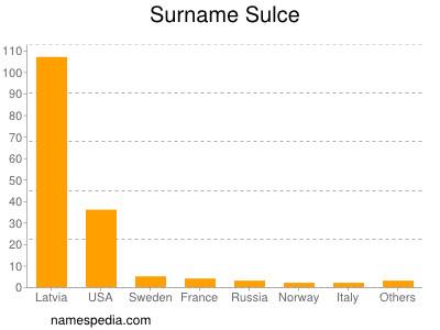 Familiennamen Sulce