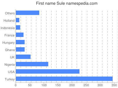 Given name Sule