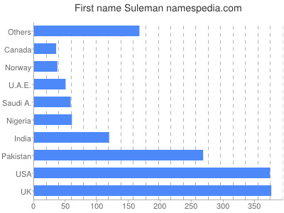 Given name Suleman
