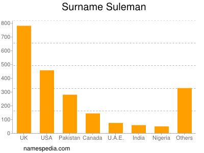Surname Suleman