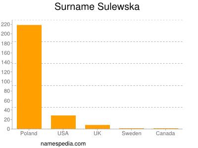 Familiennamen Sulewska