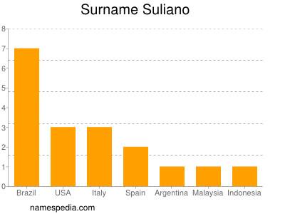 Surname Suliano