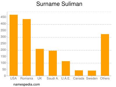 Familiennamen Suliman