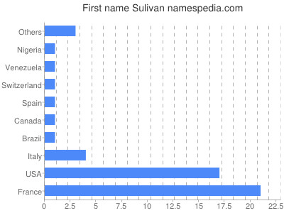 Given name Sulivan