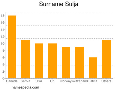 Familiennamen Sulja