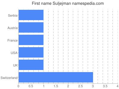 Given name Suljejman