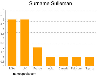 Surname Sulleman