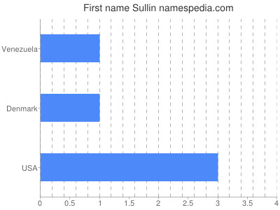 Given name Sullin