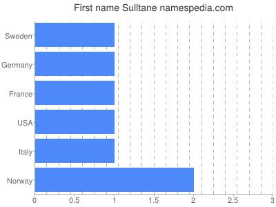 Given name Sulltane