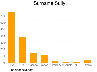 Surname Sully