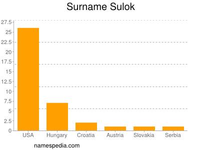 Familiennamen Sulok