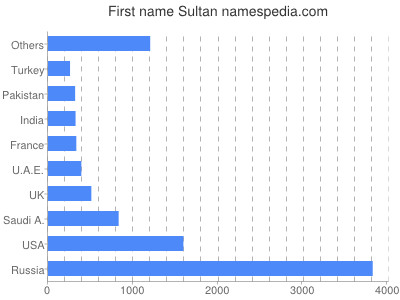 Given name Sultan