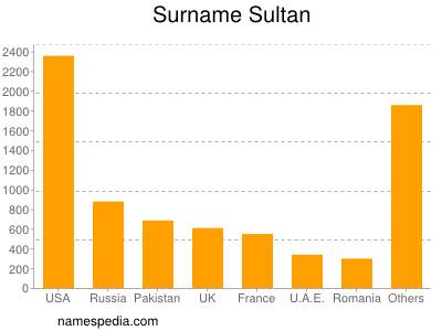 Sultan - Names Encyclopedia