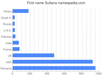 Given name Sultana
