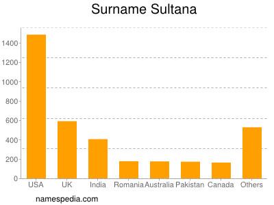 Surname Sultana
