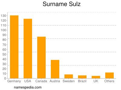 Surname Sulz