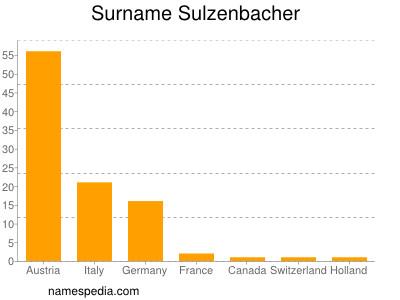 Surname Sulzenbacher