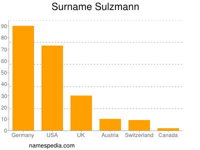 Surname Sulzmann