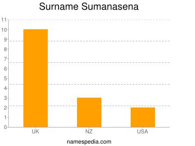Surname Sumanasena