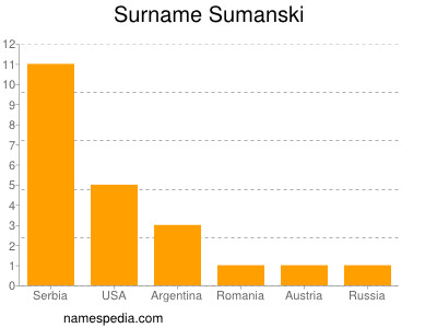 Surname Sumanski