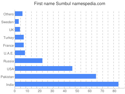 Given name Sumbul