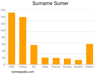 Surname Sumer