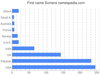 Given name Sumera